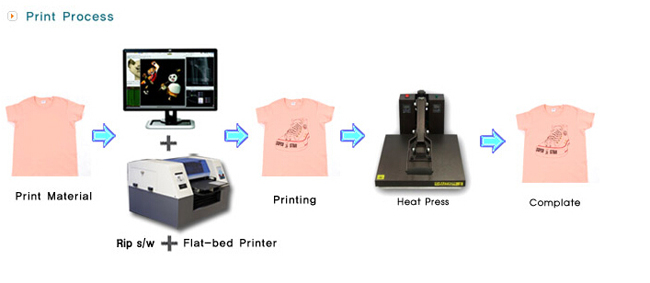 T-Shirt Digital Printer (380mmx480mm) usage