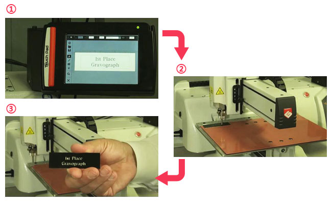 workflow of CNC engraver machine
