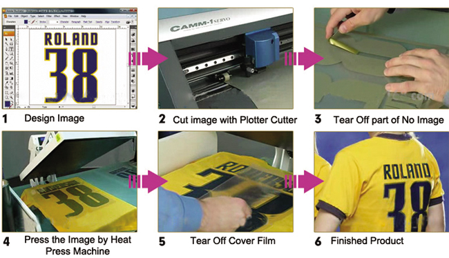 Standard Digital Cut Heat Transfer Vinyl usage