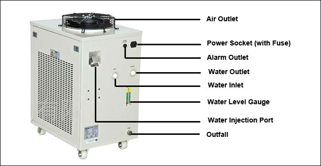 CW-5300 Industrial Water Chiller details 1