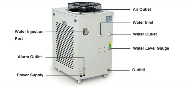 CW-6200 Industrial Water Chiller details 2
