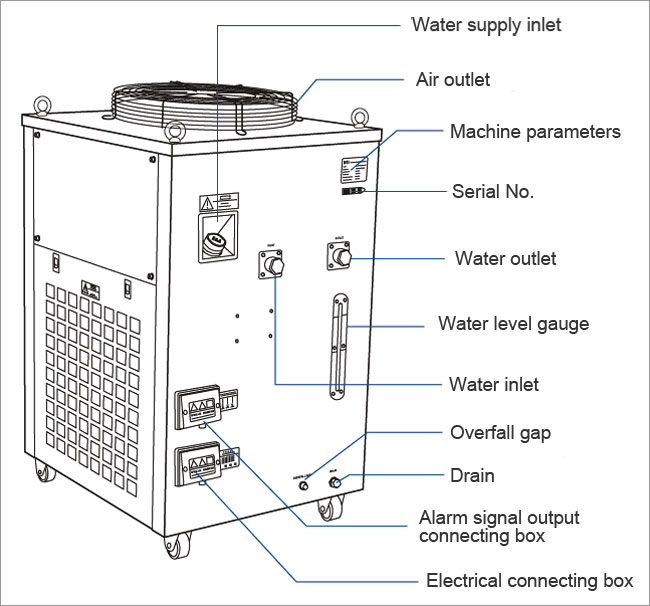 CW-6300 Industrial Water Chiller details 2