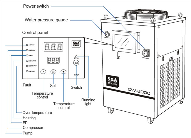 CW-6300 Industrial Water Chiller details 1