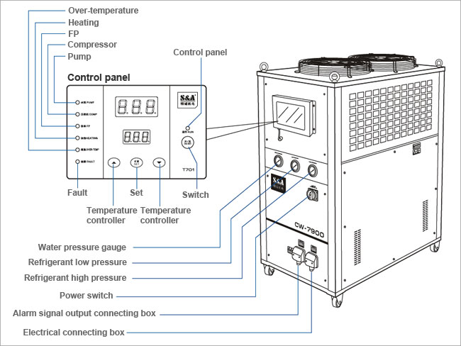 Industrial Water Chiller details 1